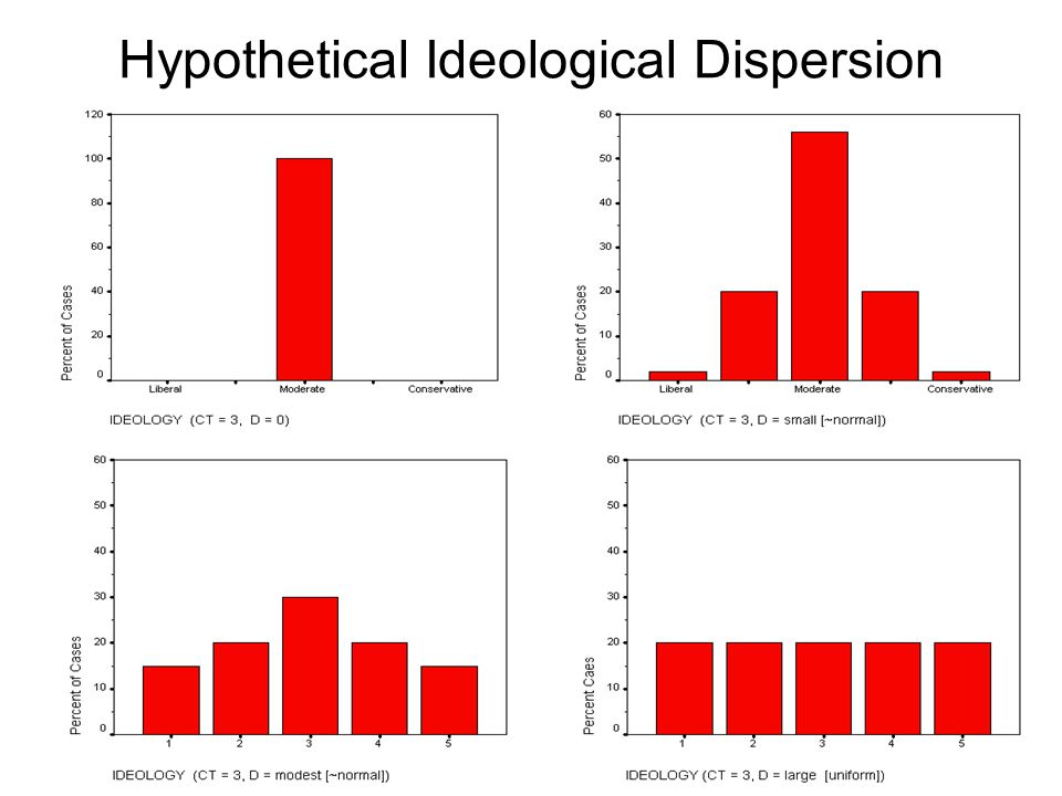 Hypothetical Ideological Dispersion