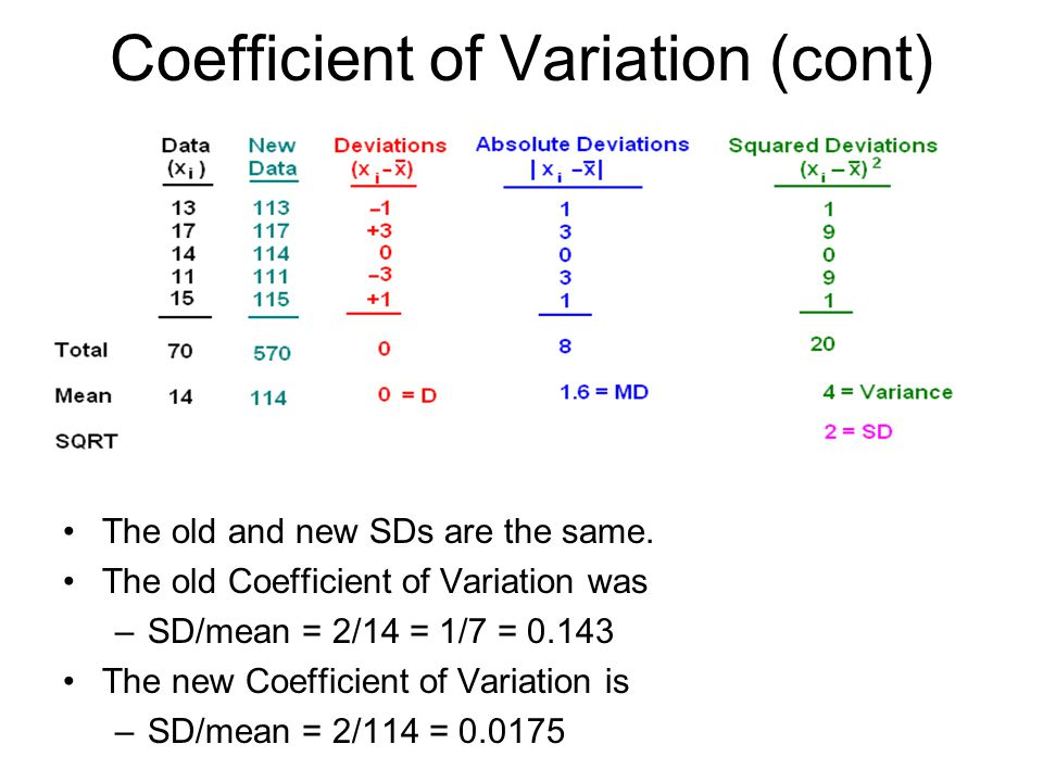 Coefficient of Variation (cont)