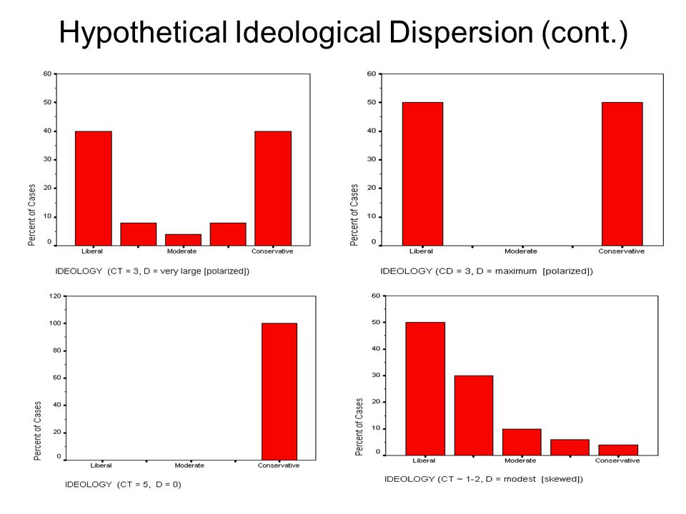 Hypothetical Ideological Dispersion (cont.)