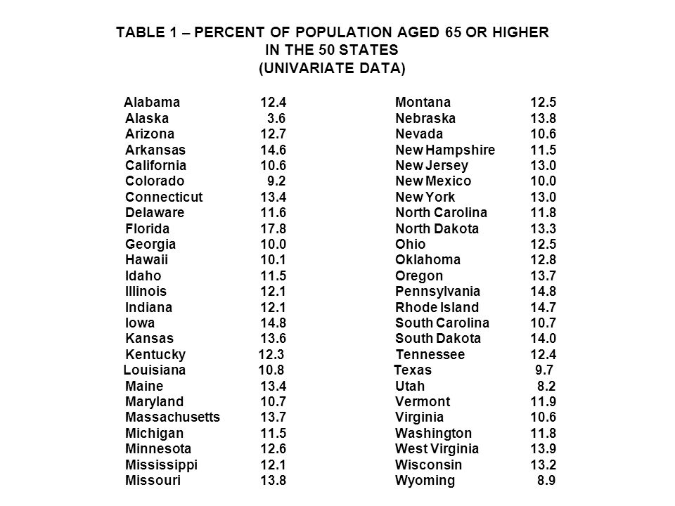 TABLE 1 – PERCENT OF POPULATION AGED 65 OR HIGHER