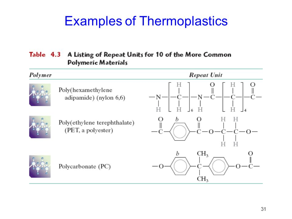 Examples of Thermoplastics