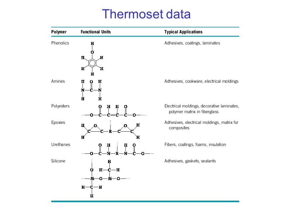 Thermoset data