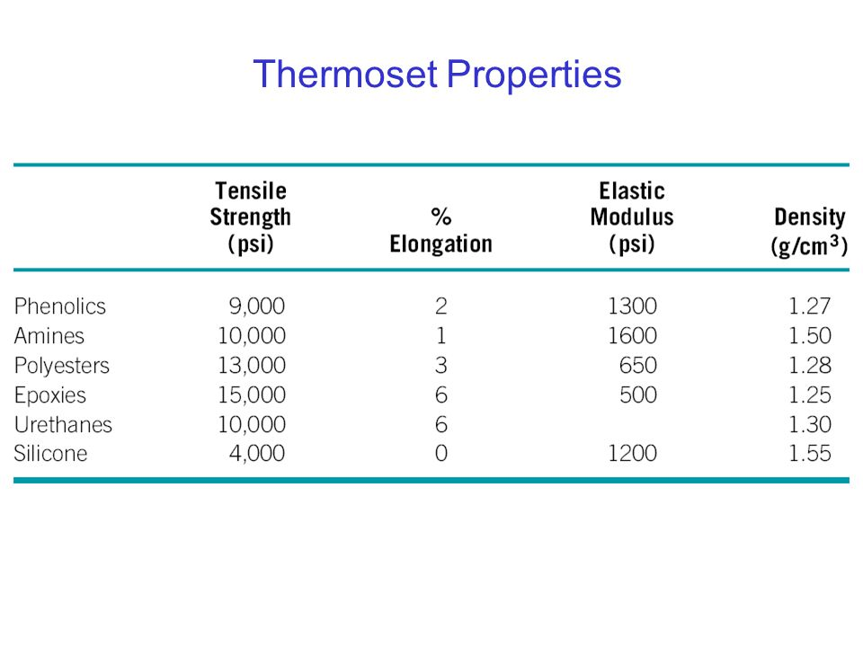 Thermoset Properties