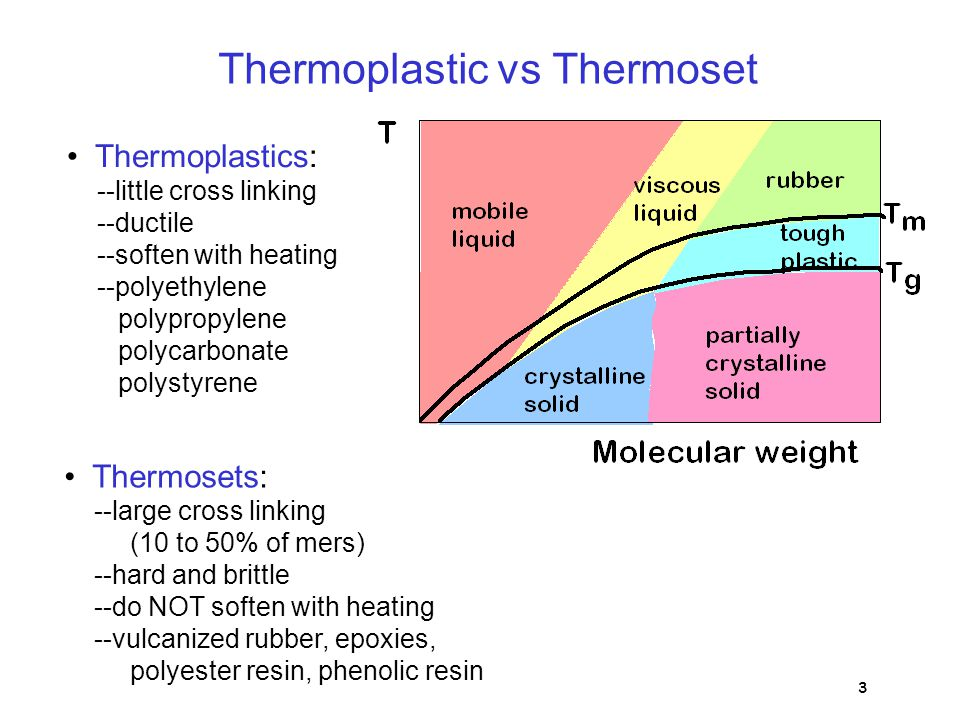 Thermoplastic vs Thermoset