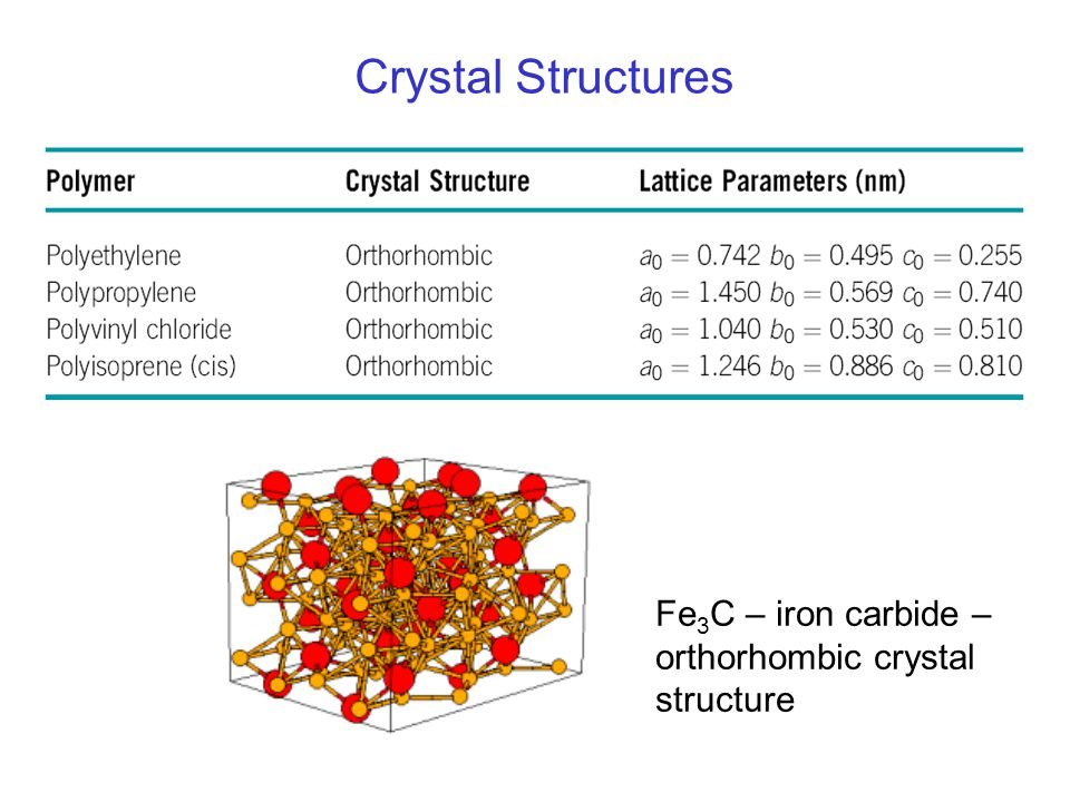 Crystal Structures Fe3C – iron carbide – orthorhombic crystal structure