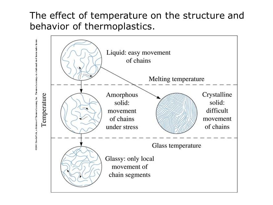 The effect of temperature on the structure and behavior of thermoplastics.