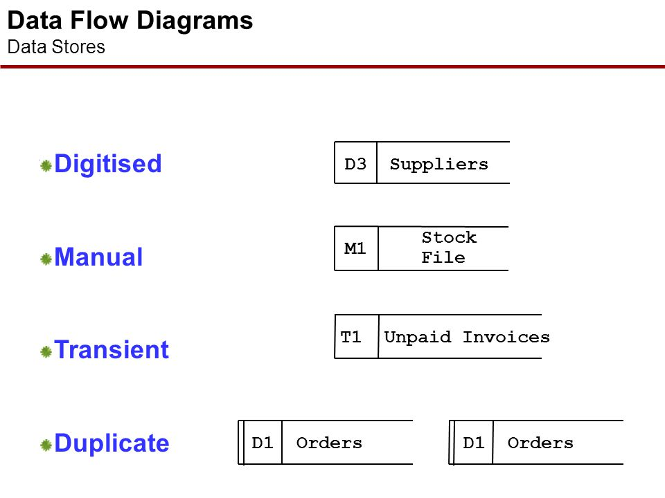 Data Flow Diagrams Data Stores