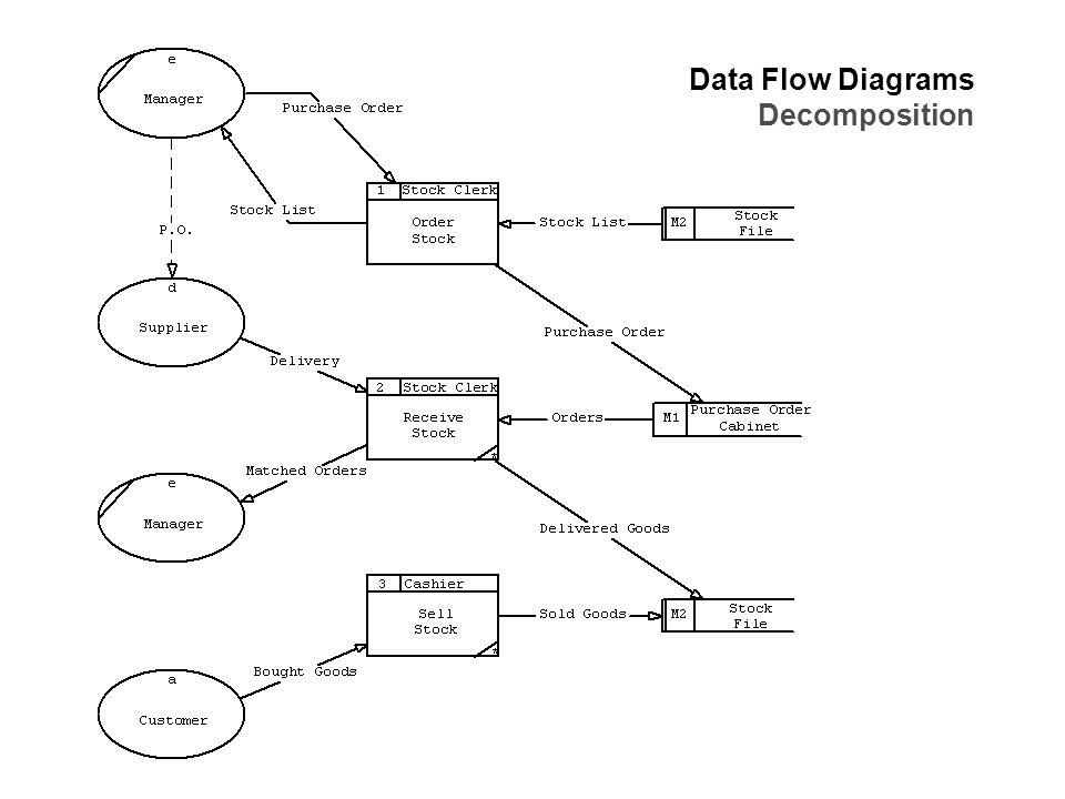 data flow diagrams decomposition - Software Engineering Data Flow Diagram