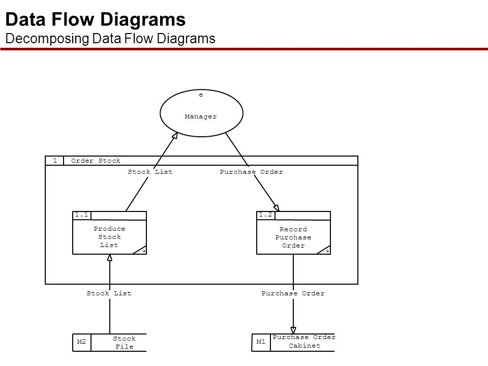 Data Flow Diagrams Decomposing Data Flow Diagrams Manager e Stock List