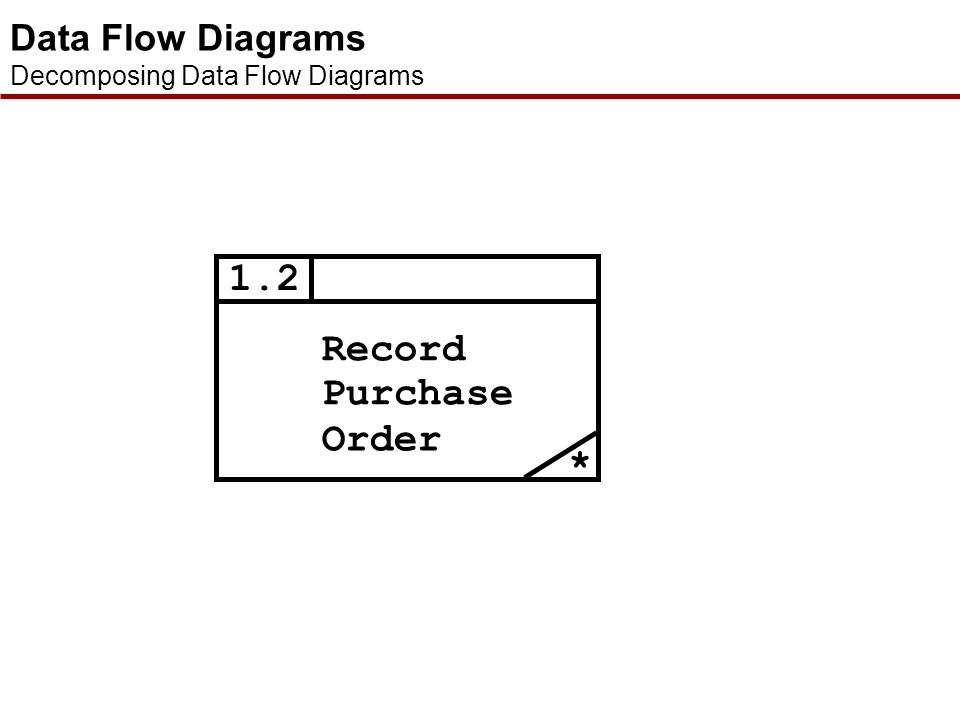 1.2 Record Purchase Order * Data Flow Diagrams