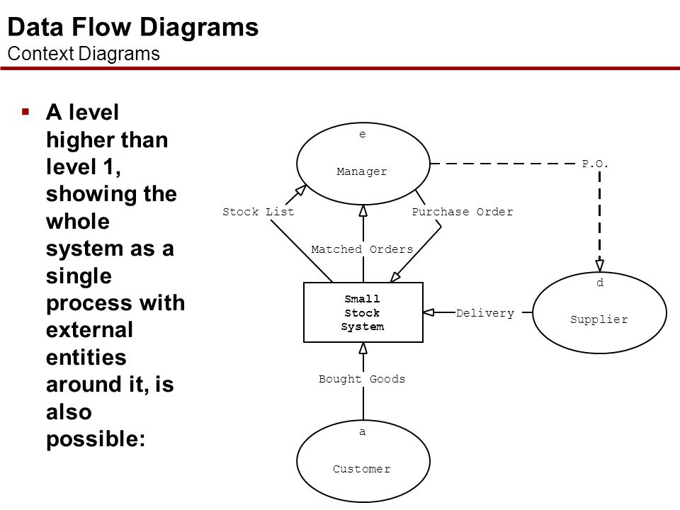 Data Flow Diagrams Context Diagrams.