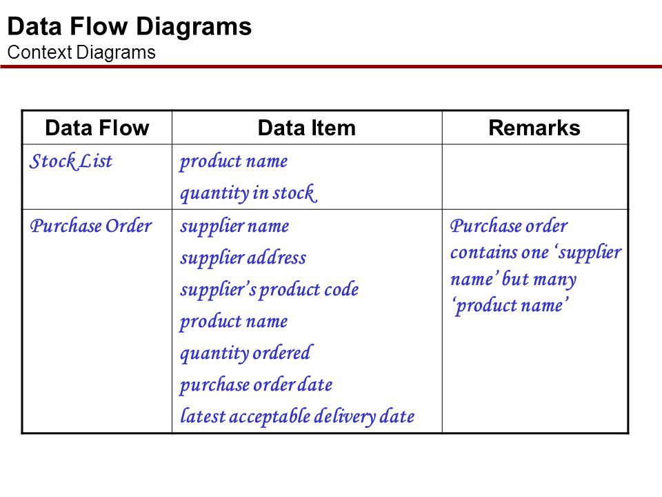 Data Flow Diagrams Data Flow Data Item Remarks Stock List product name