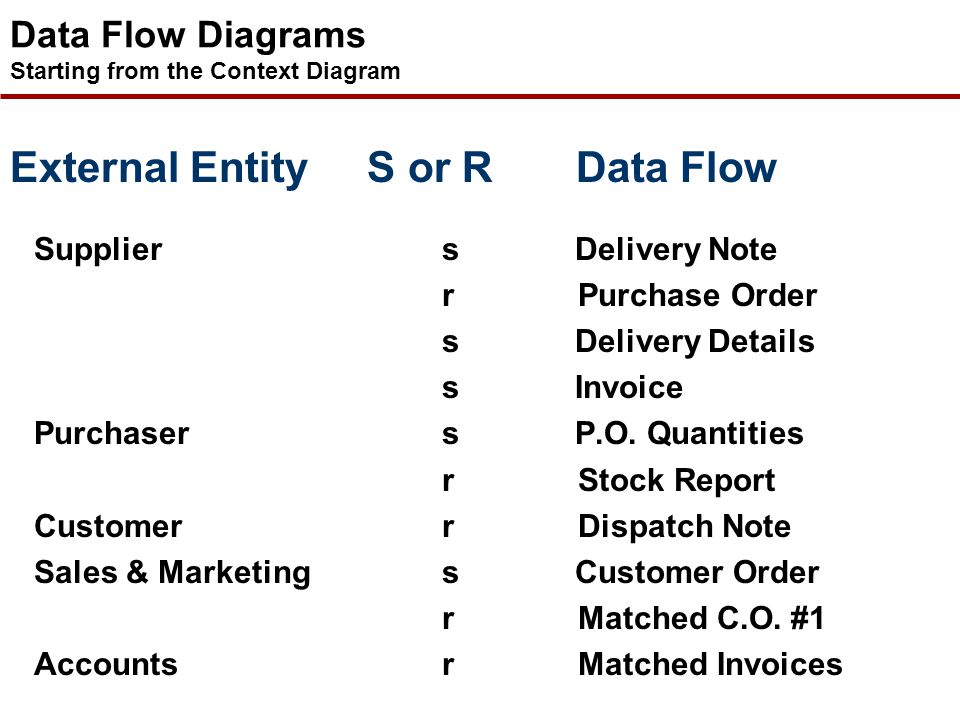 Data Flow Diagrams Starting from the Context Diagram
