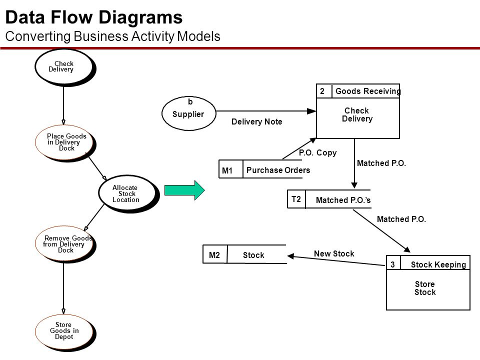 process modeling context diagrams and data What they do: activity diagrams break the process down in detail and are great  for  what they do: a data flow diagram illustrates how information flows.