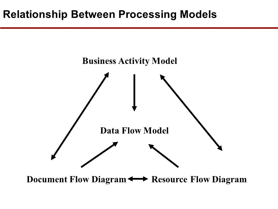 Relationship Between Processing Models