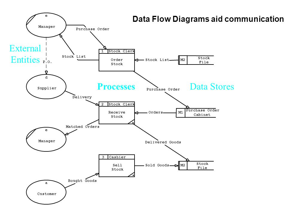 Data Flow Diagrams aid communication