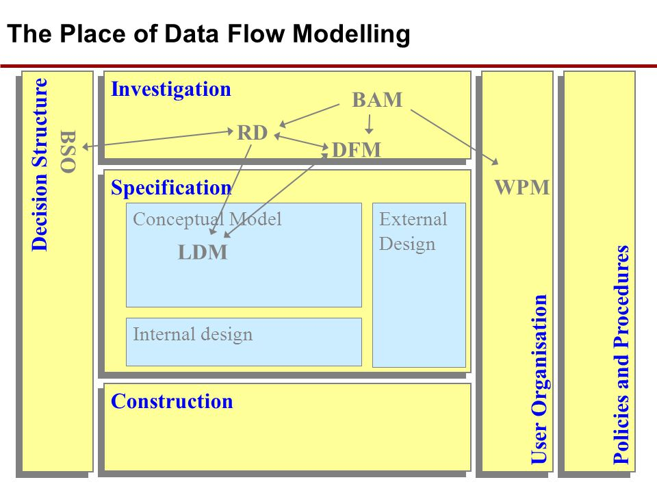 The Place of Data Flow Modelling