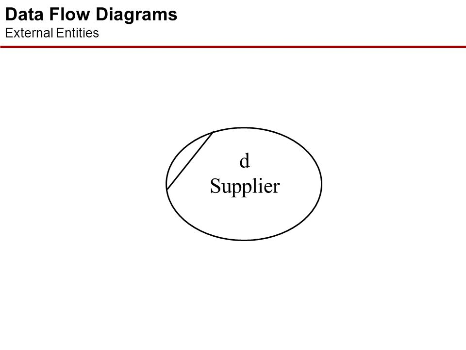Data Flow Diagrams External Entities