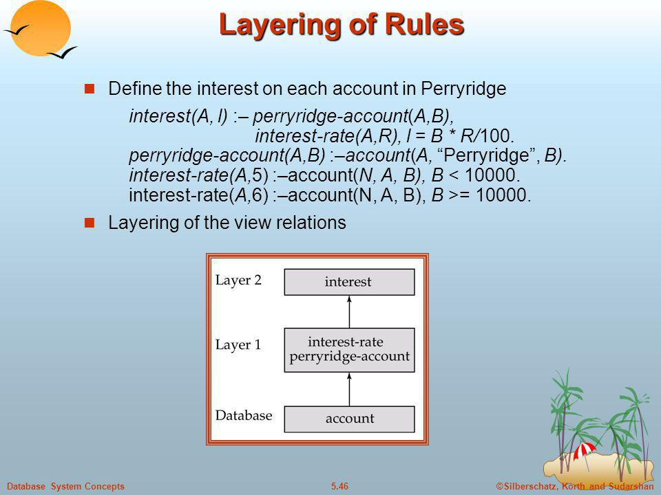 Layering of Rules Define the interest on each account in Perryridge