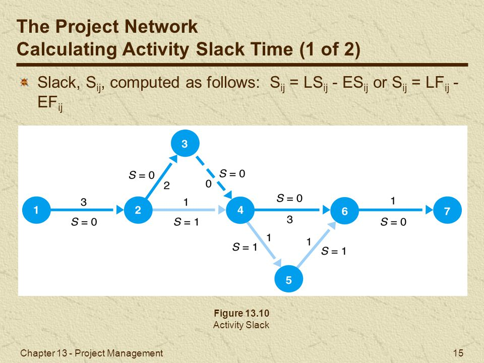 Calculating Activity Slack Time (1 of 2)