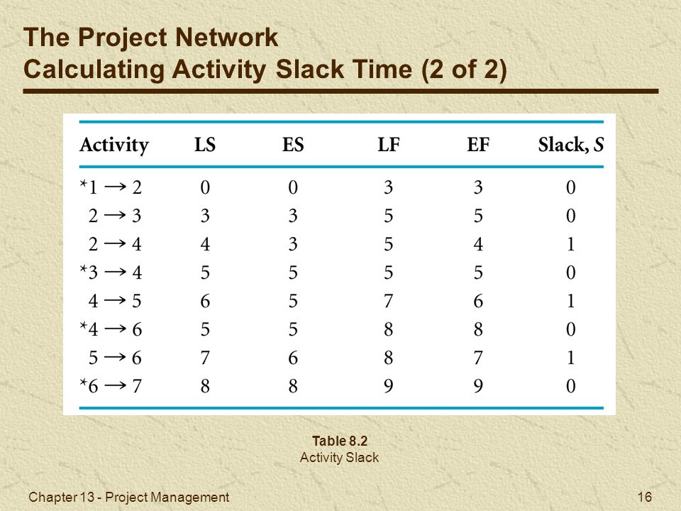 Calculating Activity Slack Time (2 of 2)