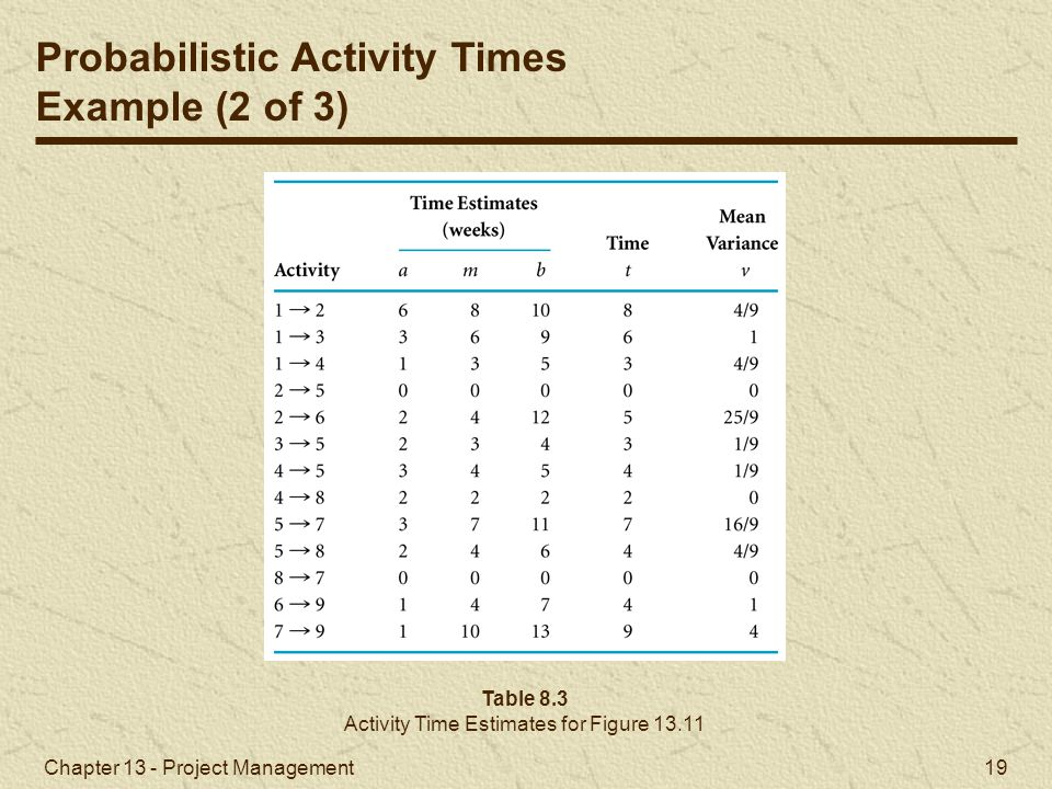Activity Time Estimates for Figure 13.11