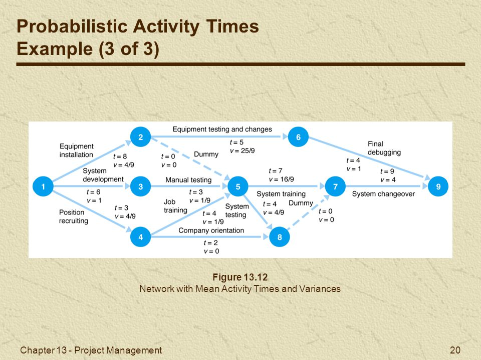 Network with Mean Activity Times and Variances