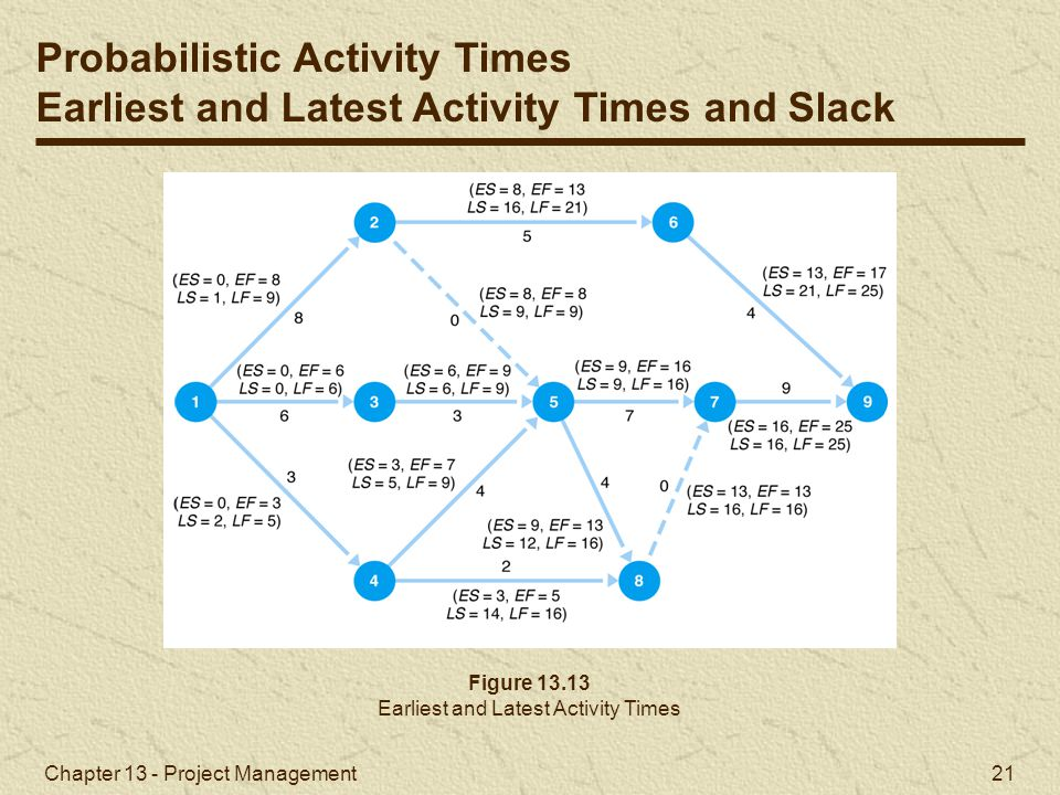 Earliest and Latest Activity Times