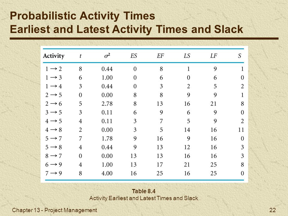 Activity Earliest and Latest Times and Slack