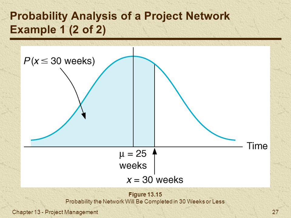 Probability the Network Will Be Completed in 30 Weeks or Less