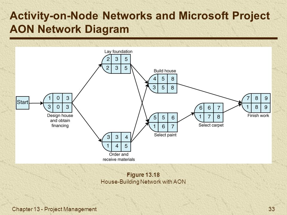 project on network diagram Check aileen's network diagram example for the pmp exam and the capm exam watch this video to learn more about exam.