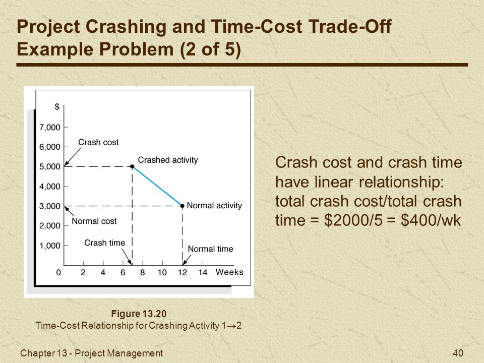 Time-Cost Relationship for Crashing Activity 12