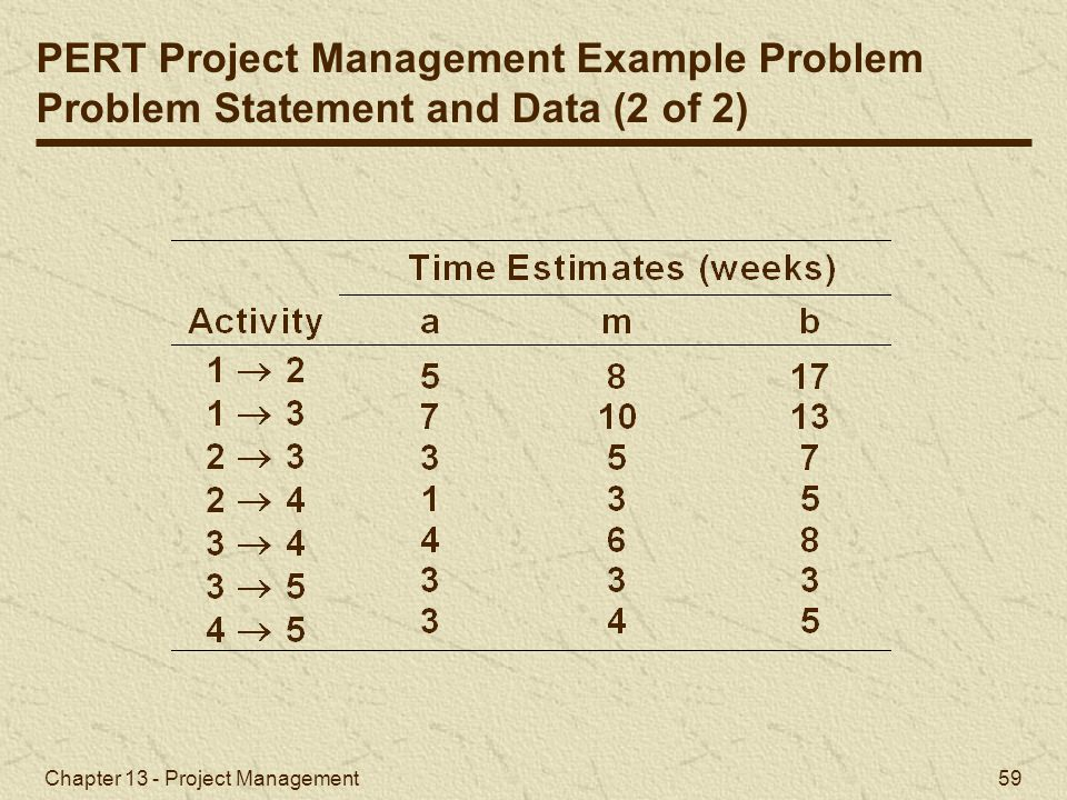 PERT Project Management Example Problem