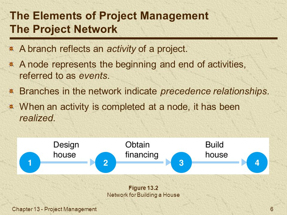 Network for Building a House
