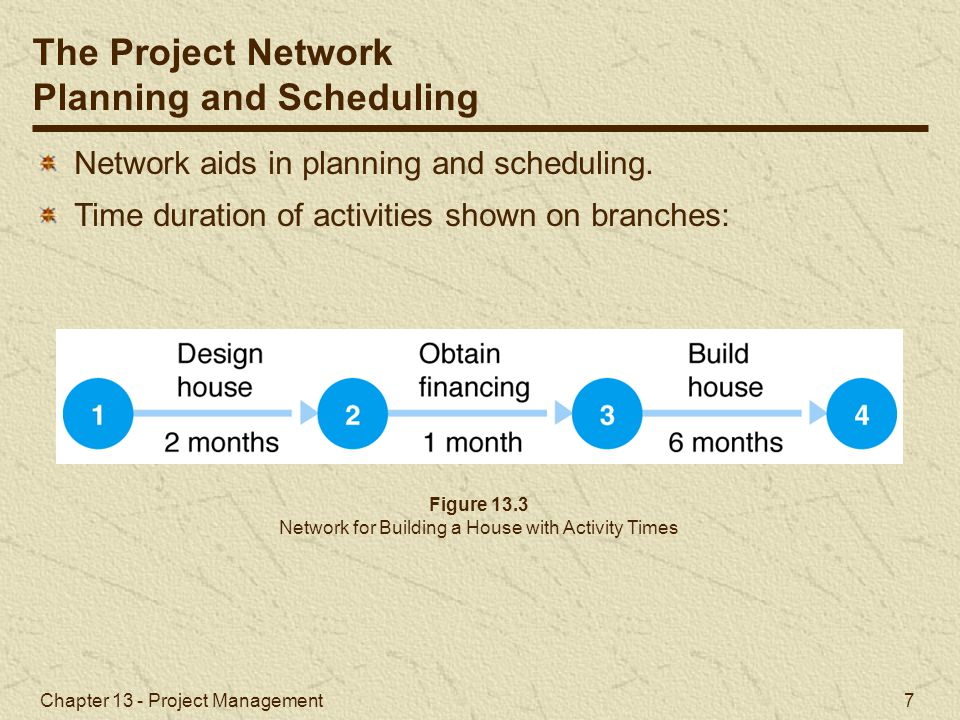 Network for Building a House with Activity Times