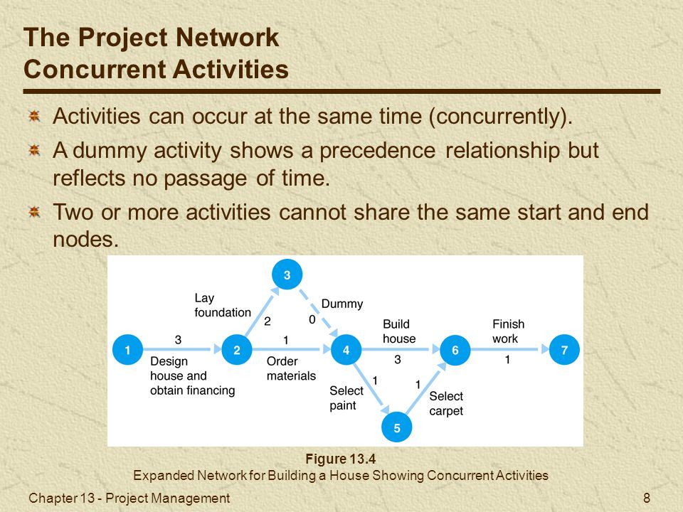 Expanded Network for Building a House Showing Concurrent Activities