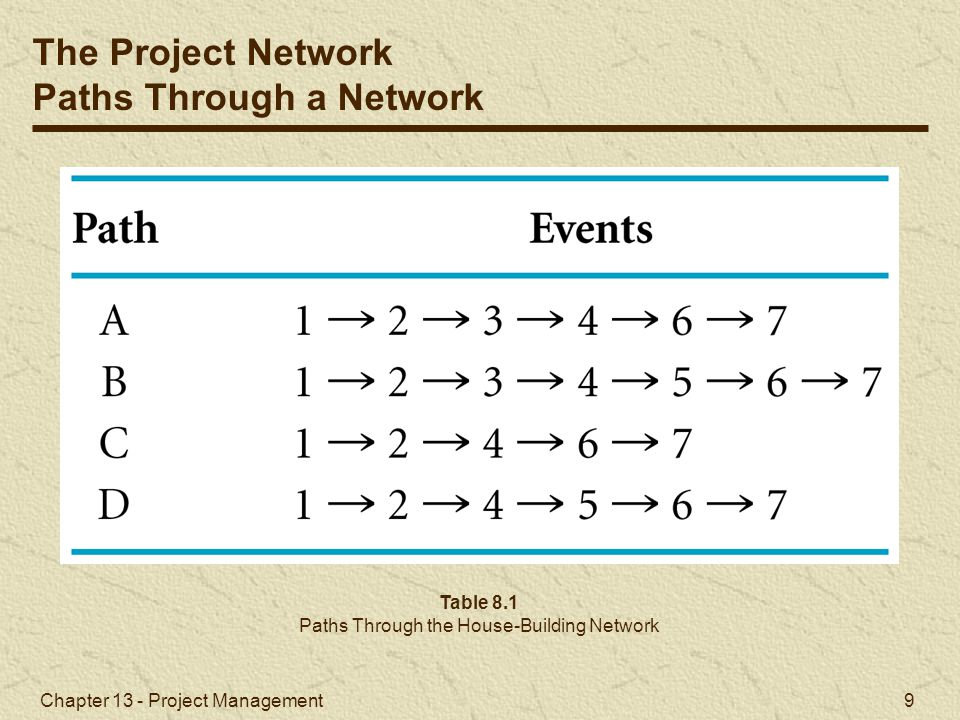 Paths Through the House-Building Network