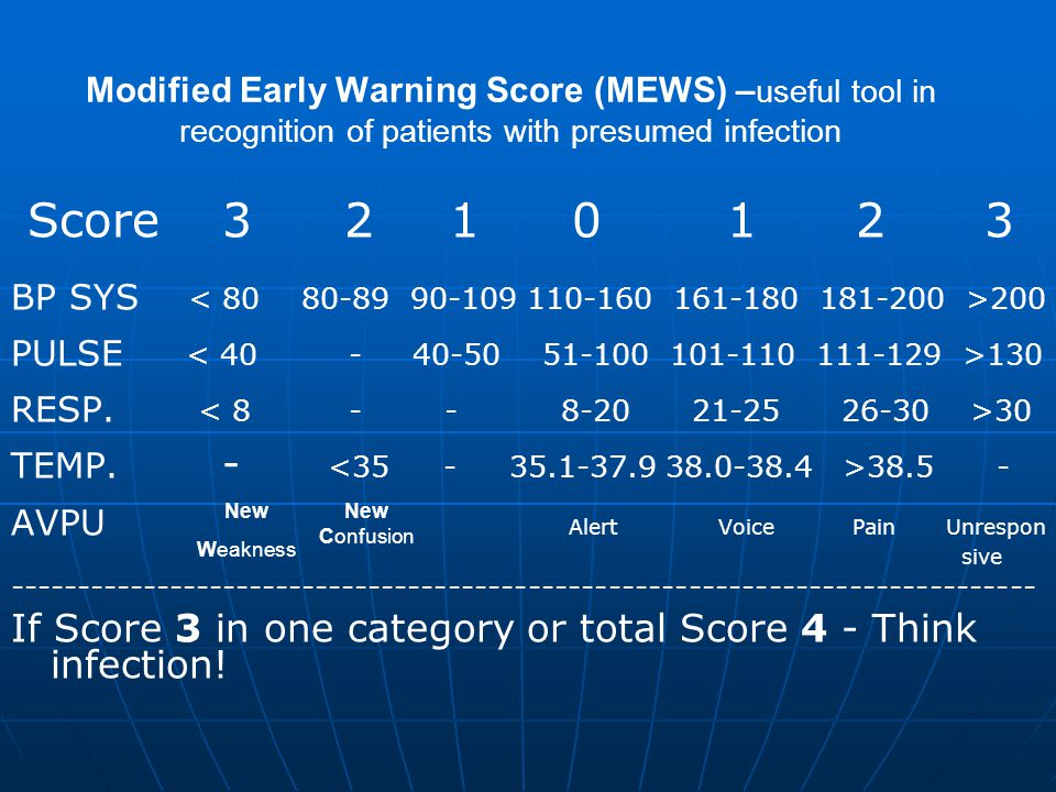 Modified Early Warning Score (MEWS) –useful tool in recognition of patients with presumed infection
