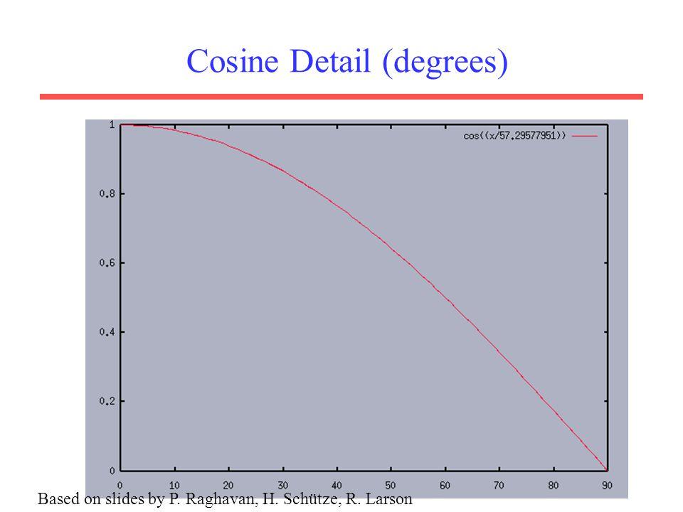 Cosine Detail (degrees)