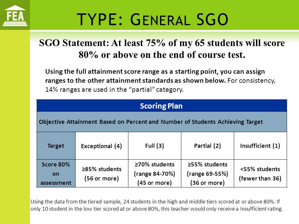 <55% students (fewer than 36)