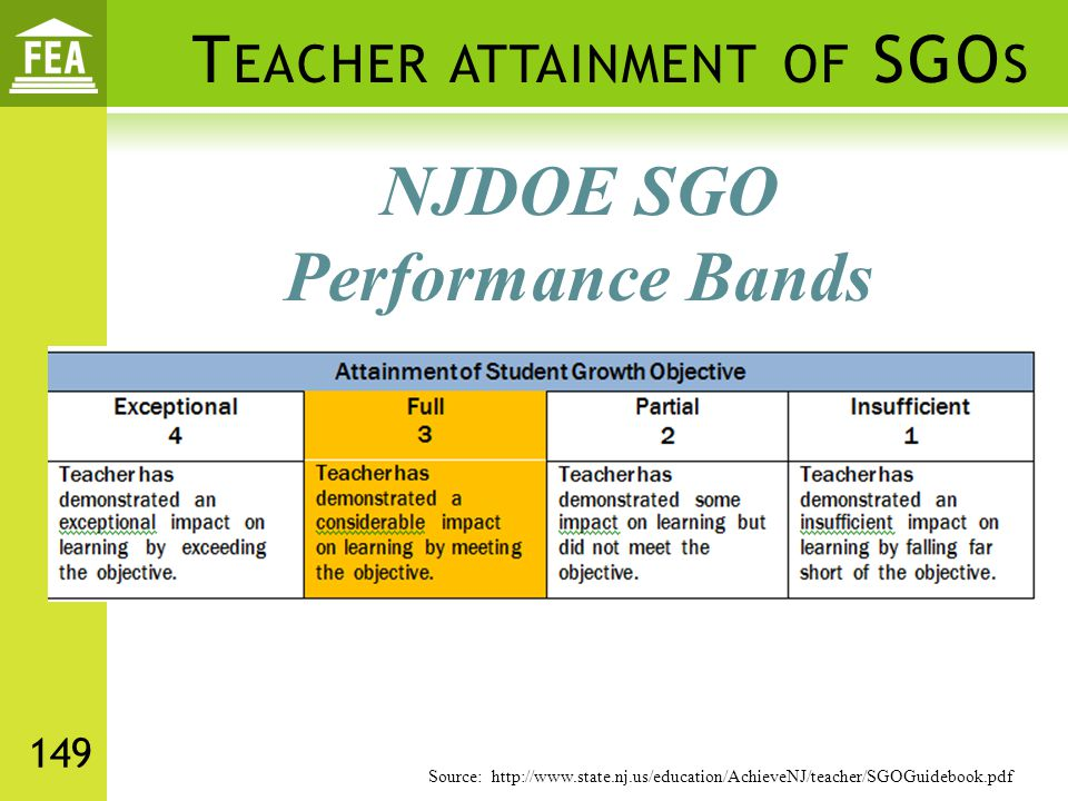 Teacher attainment of SGOs
