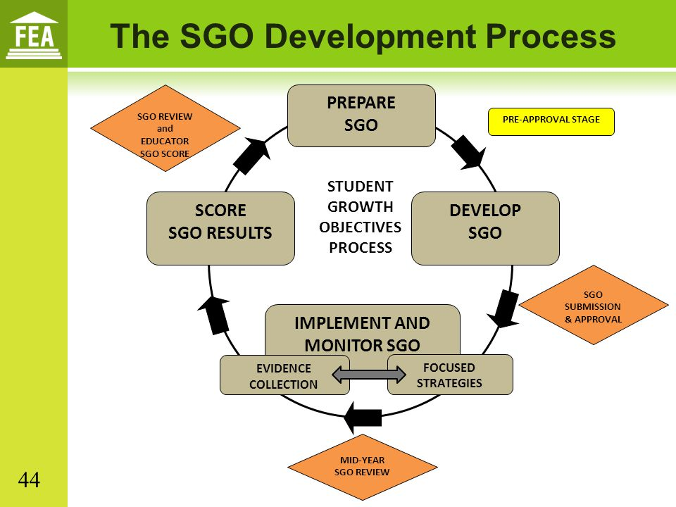 The SGO Development Process IMPLEMENT AND MONITOR SGO