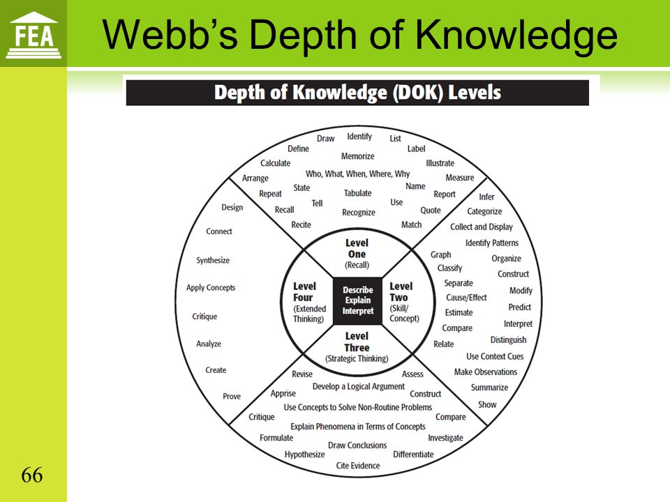 Webb's Depth of Knowledge