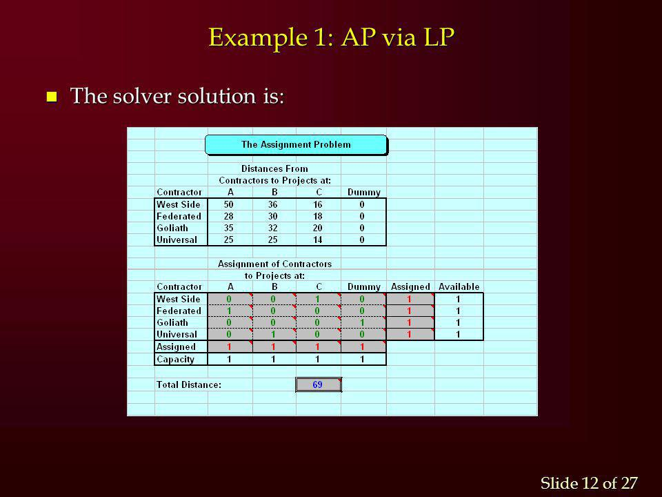 Example 1: AP via LP The solver solution is: