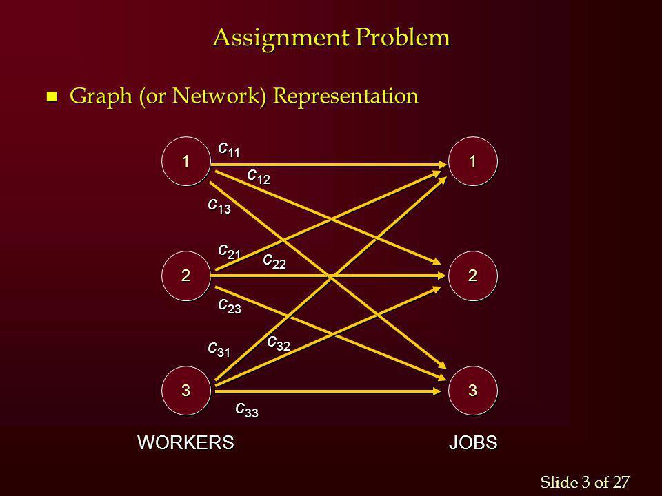 Assignment Problem Graph (or Network) Representation c11 c12 c13 c21