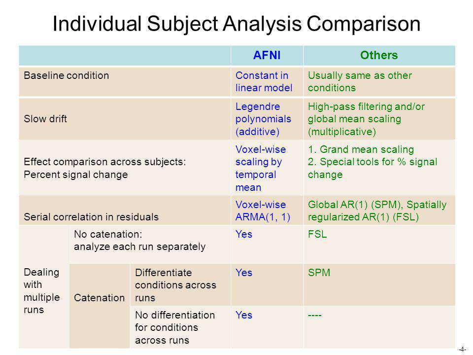 Individual Subject Analysis Comparison
