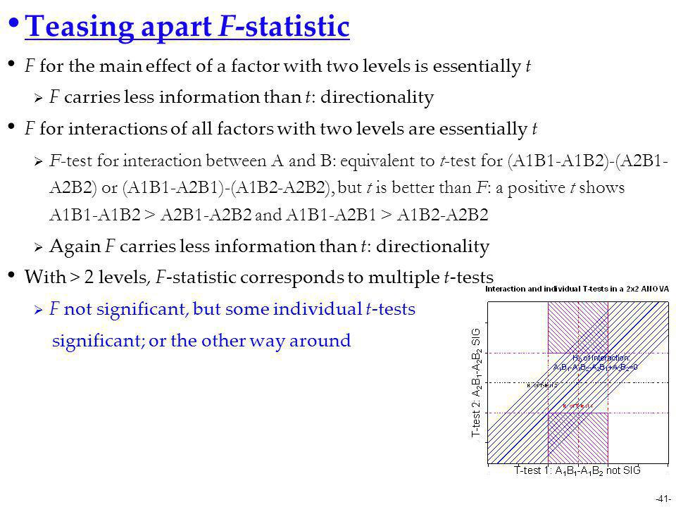 Teasing apart F-statistic