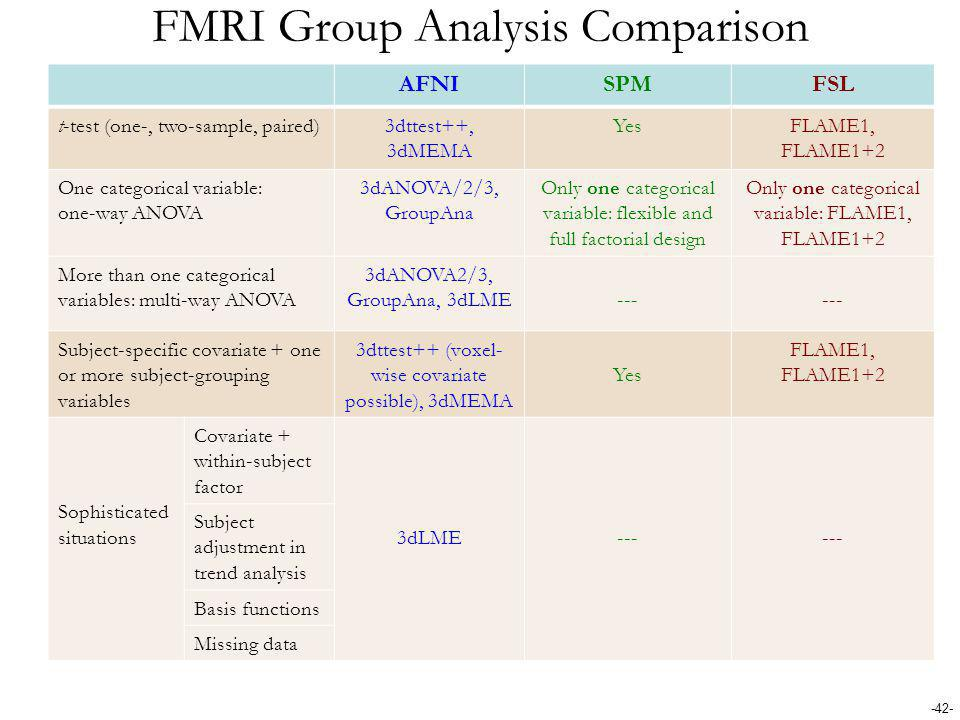 FMRI Group Analysis Comparison