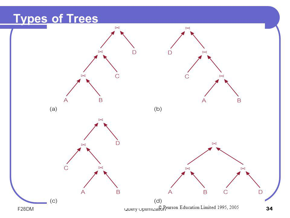 Types of Trees F28DM Query Optimization