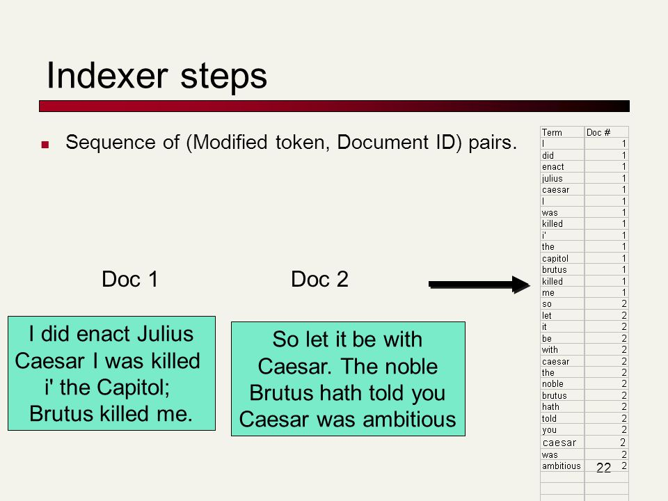 Indexer steps Doc 1 Doc 2 I did enact Julius Caesar I was killed